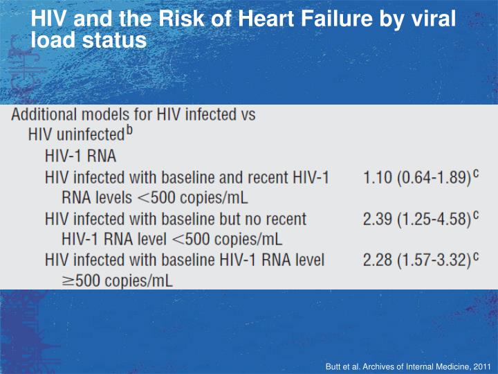 HIV and the Risk of Heart Failure by viral load status