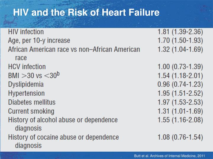 HIV and the Risk of Heart Failure