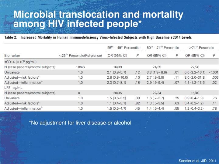 Microbial translocation and mortality among HIV infected people*