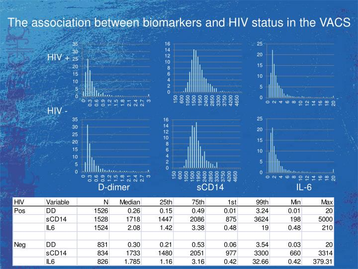 The association between biomarkers and HIV status in the VACS