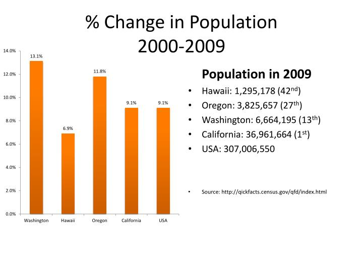 Change in population 2000 2009