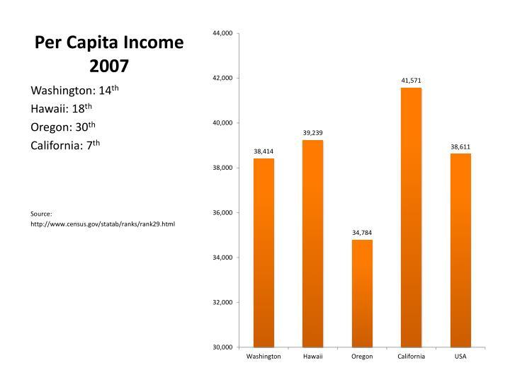 Per Capita Income 2007