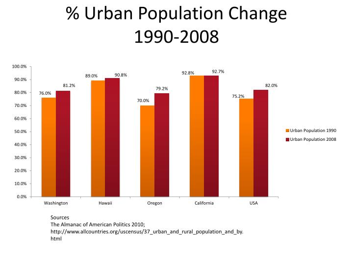 % Urban Population Change