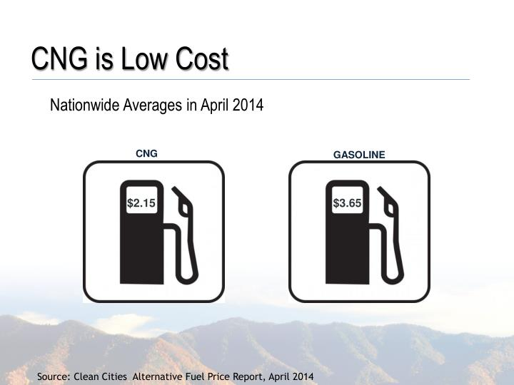 CNG is Low Cost