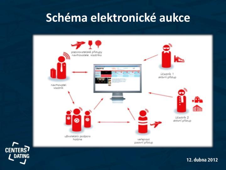 Schéma elektronické aukce