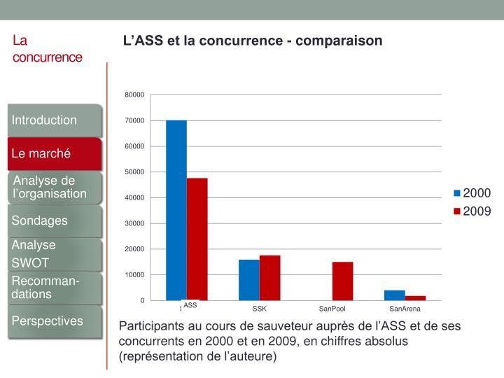 L'ASS et la concurrence - comparaison