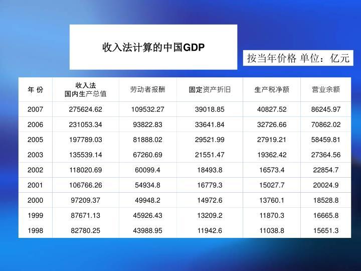 收入法计算的中国