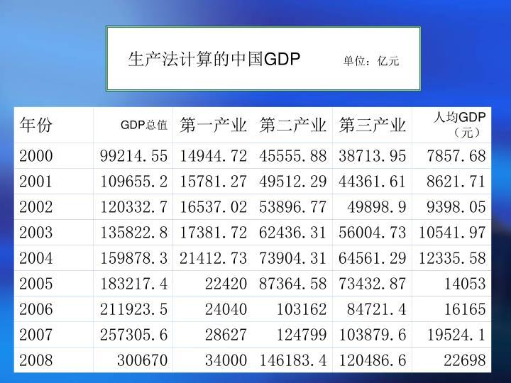 生产法计算的中国