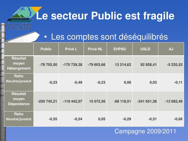 Le secteur Public est fragile