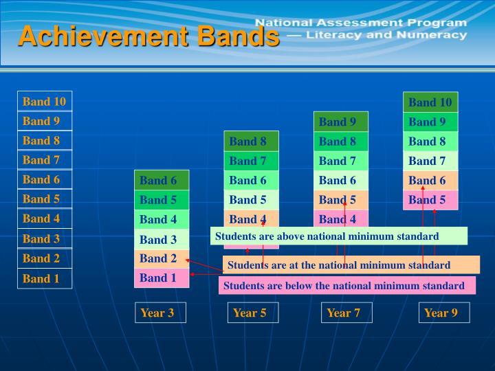 Achievement Bands