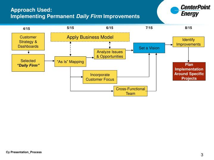 Approach used implementing permanent daily firm improvements