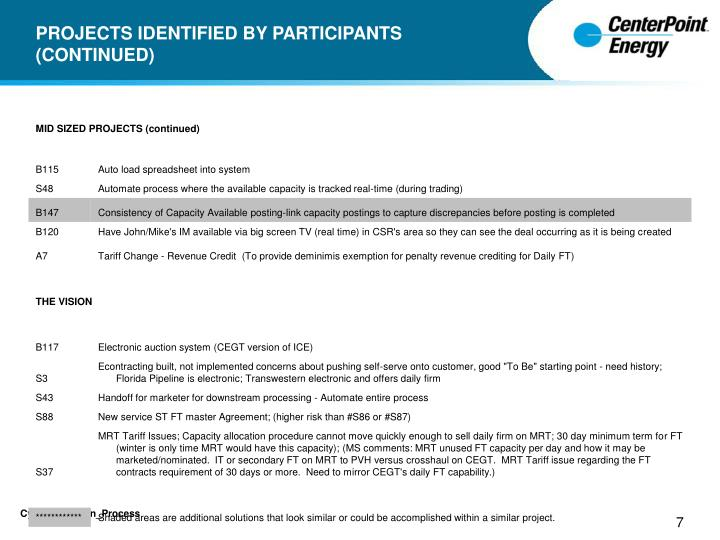 PROJECTS IDENTIFIED BY PARTICIPANTS (CONTINUED)