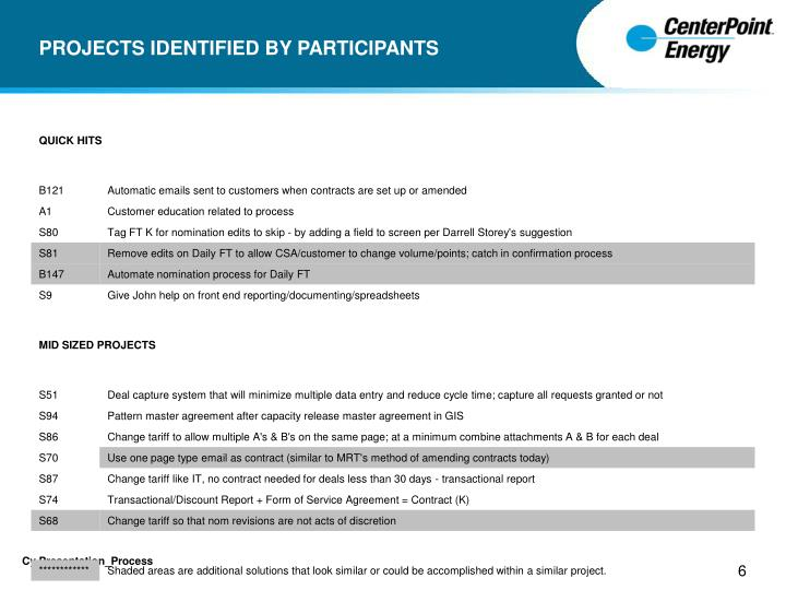 PROJECTS IDENTIFIED BY PARTICIPANTS
