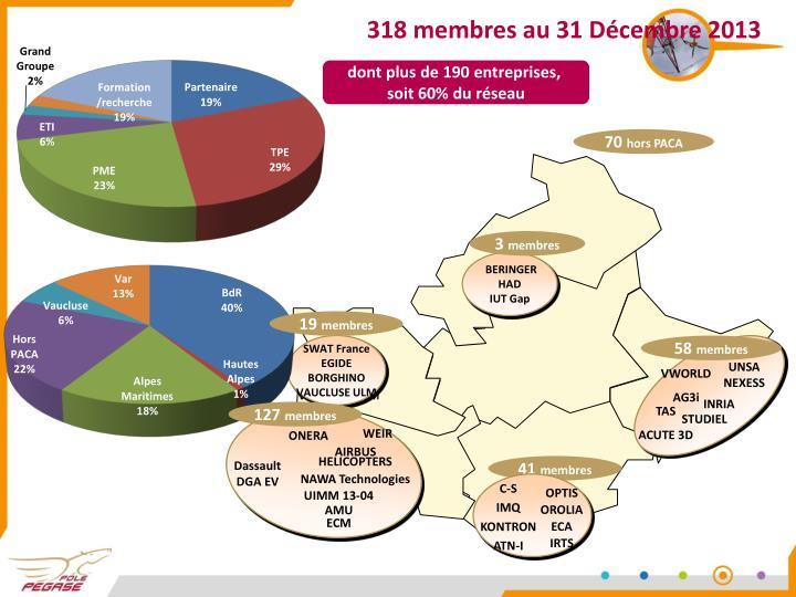 318 membres au 31 Décembre 2013
