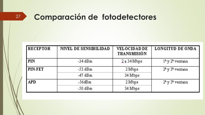 Comparación de