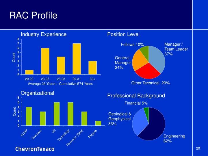 RAC Profile