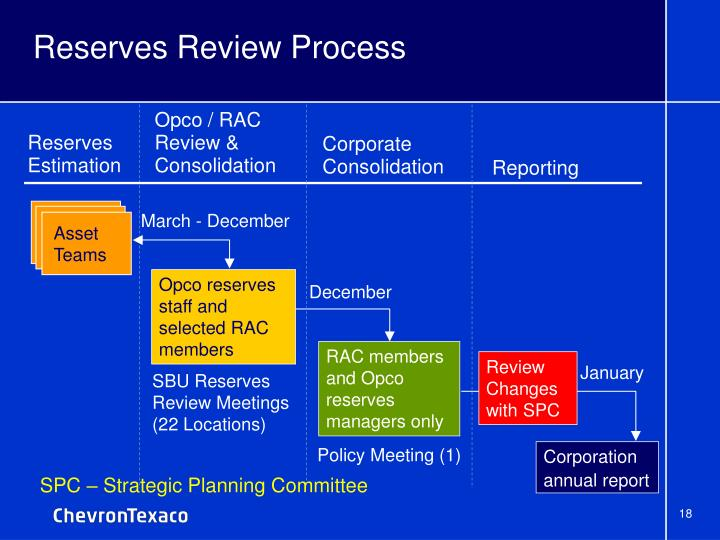 Reserves Review Process