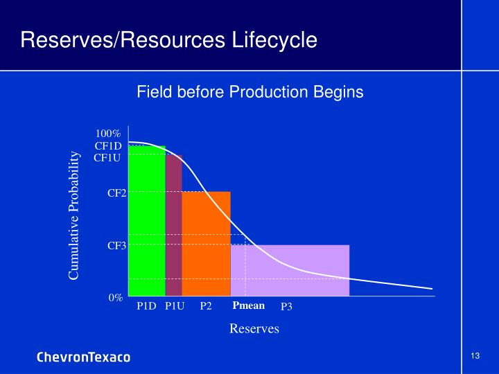 Reserves/Resources Lifecycle