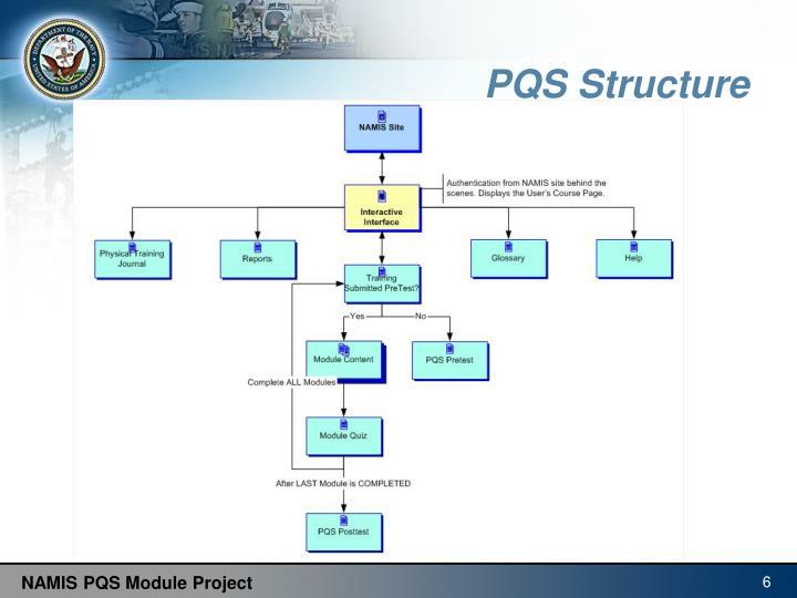 PQS Structure