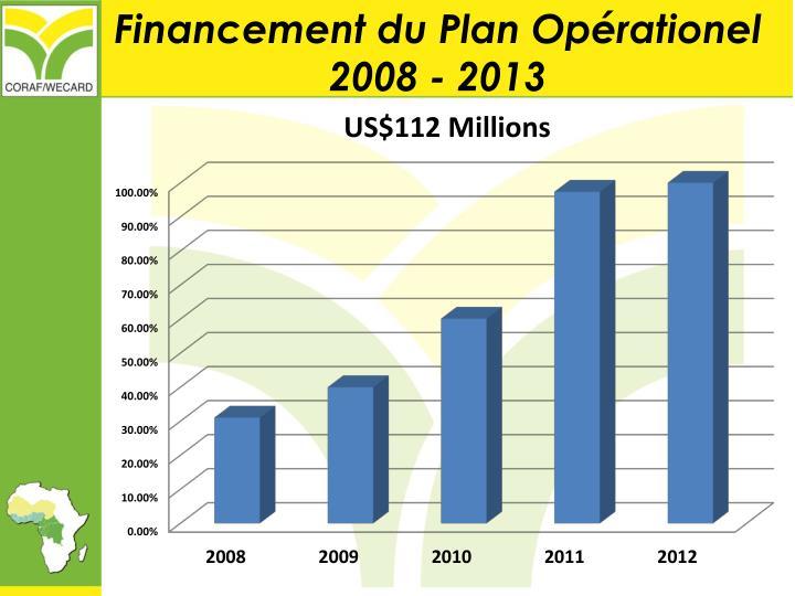 Financement du Plan