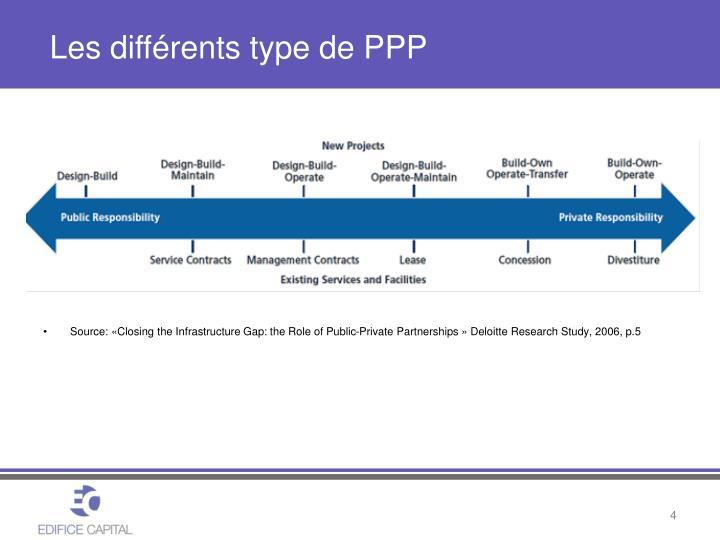 Les différents type de PPP