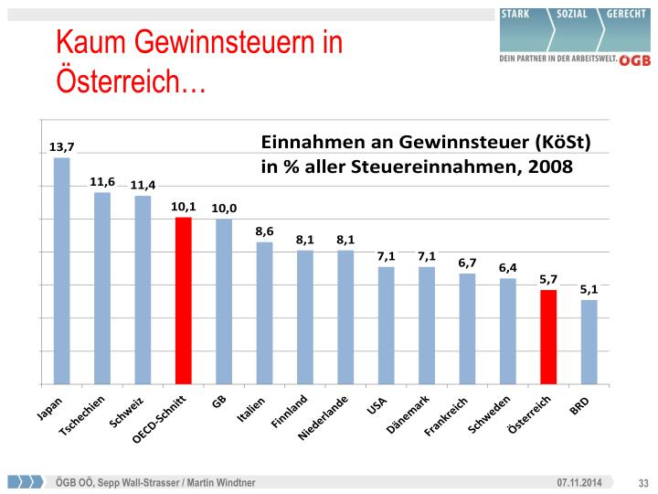 Kaum Gewinnsteuern in Österreich…