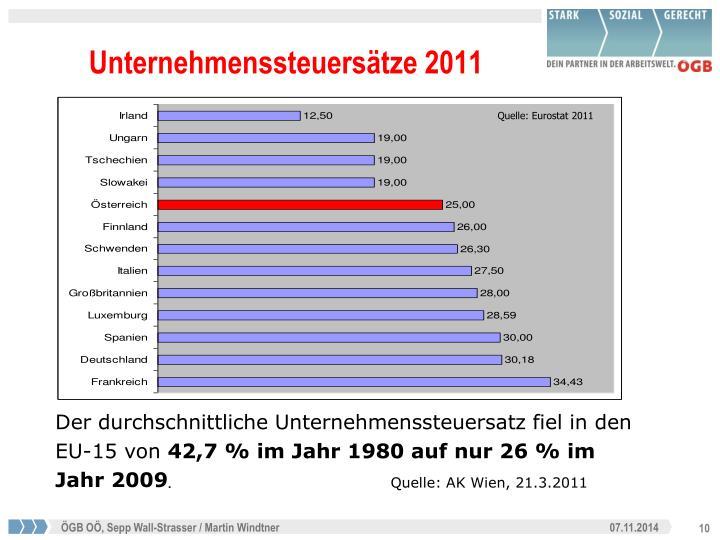 Unternehmenssteuersätze 2011