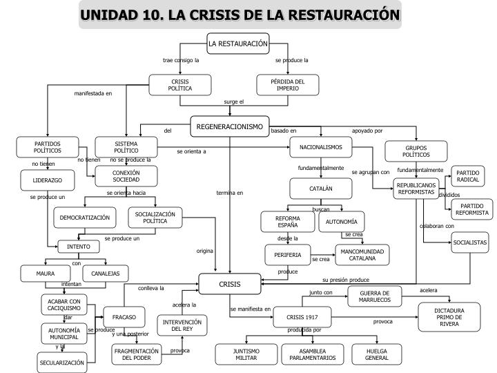 UNIDAD 10. LA CRISIS DE LA RESTAURACIÓN