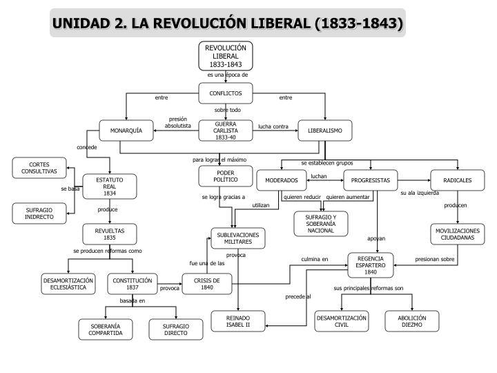 UNIDAD 2. LA REVOLUCIÓN LIBERAL (1833-1843)