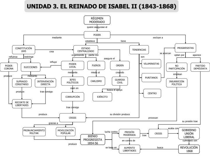 UNIDAD 3. EL REINADO DE ISABEL II (1843-1868)