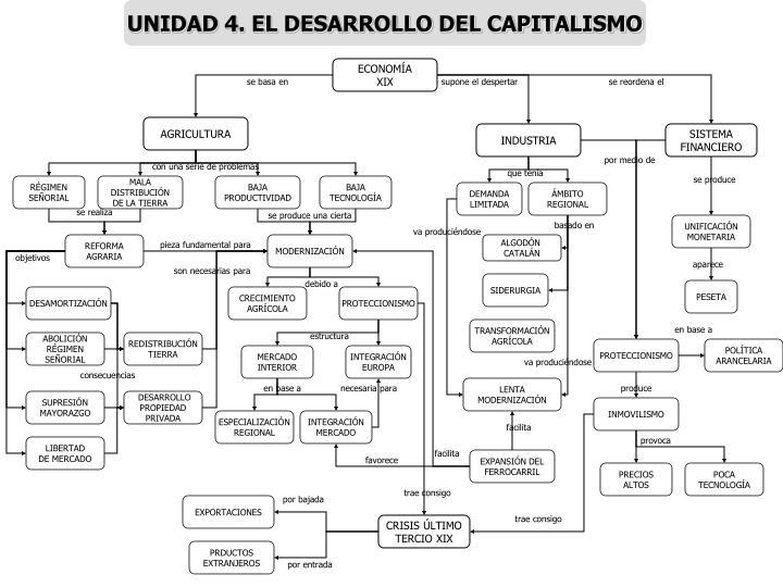 UNIDAD 4. EL DESARROLLO DEL CAPITALISMO