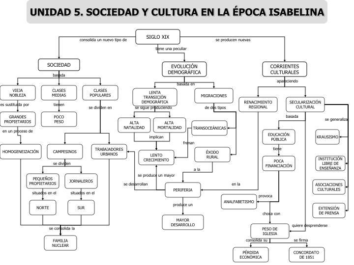 UNIDAD 5. SOCIEDAD Y CULTURA EN LA ÉPOCA ISABELINA