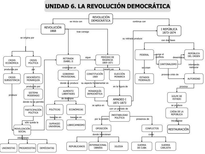 UNIDAD 6. LA REVOLUCIÓN DEMOCRÁTICA