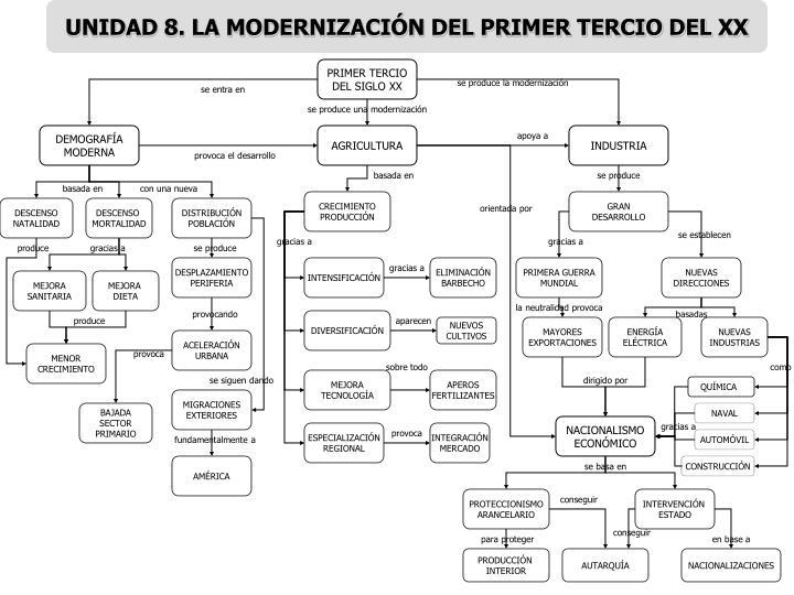 UNIDAD 8. LA MODERNIZACIÓN DEL PRIMER TERCIO DEL XX