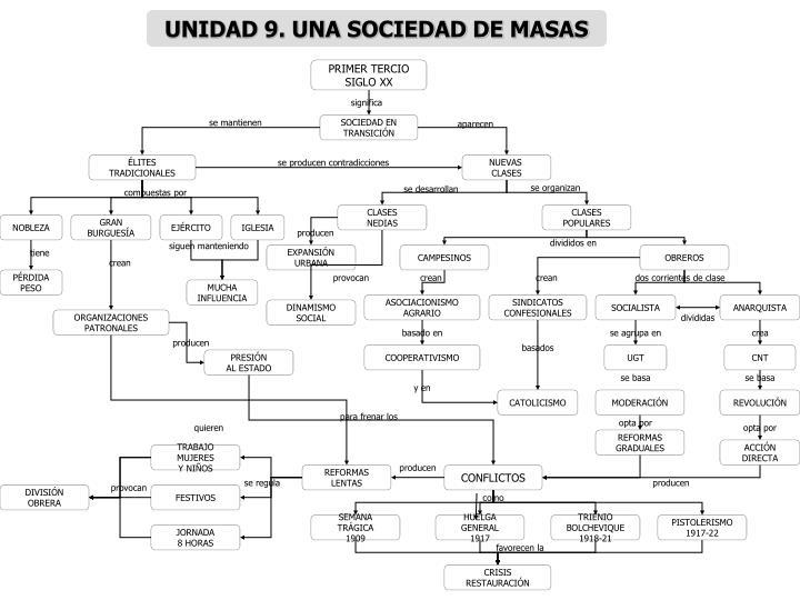 UNIDAD 9. UNA SOCIEDAD DE MASAS