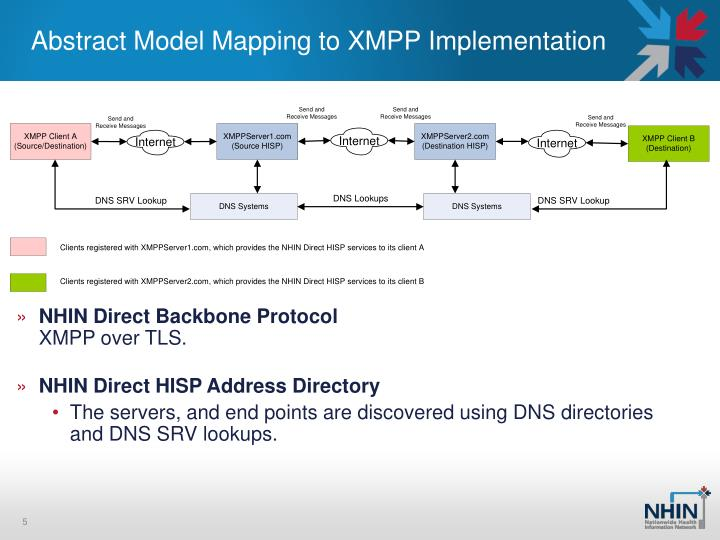 Abstract Model Mapping to XMPP Implementation