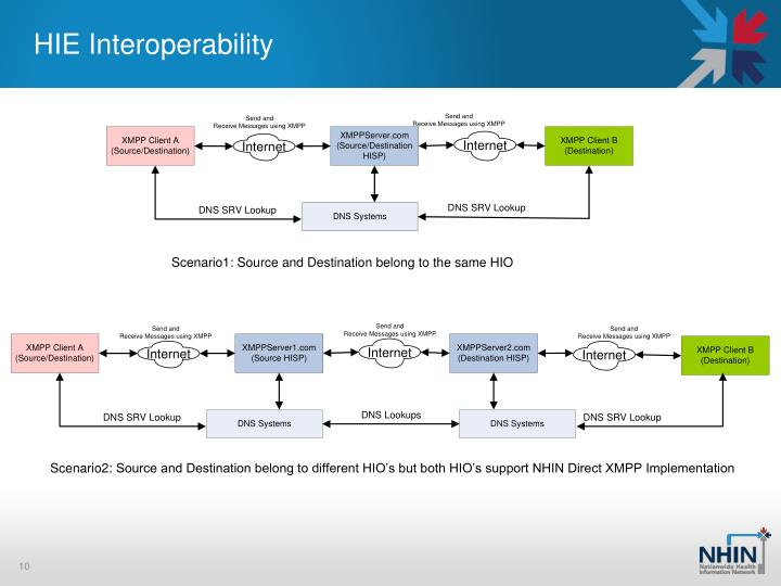 HIE Interoperability