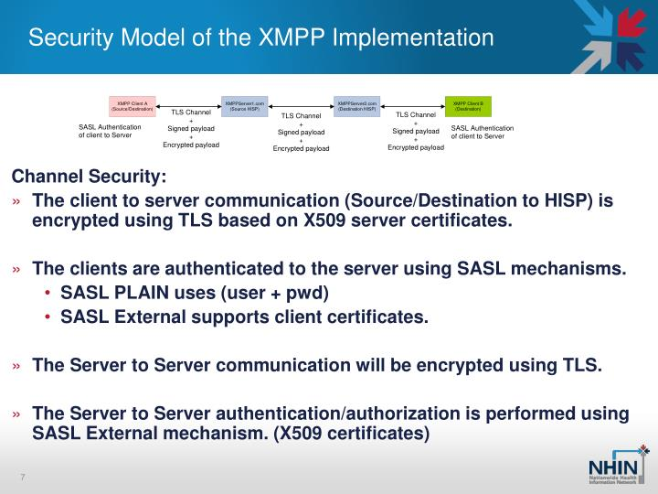 Security Model of the XMPP Implementation