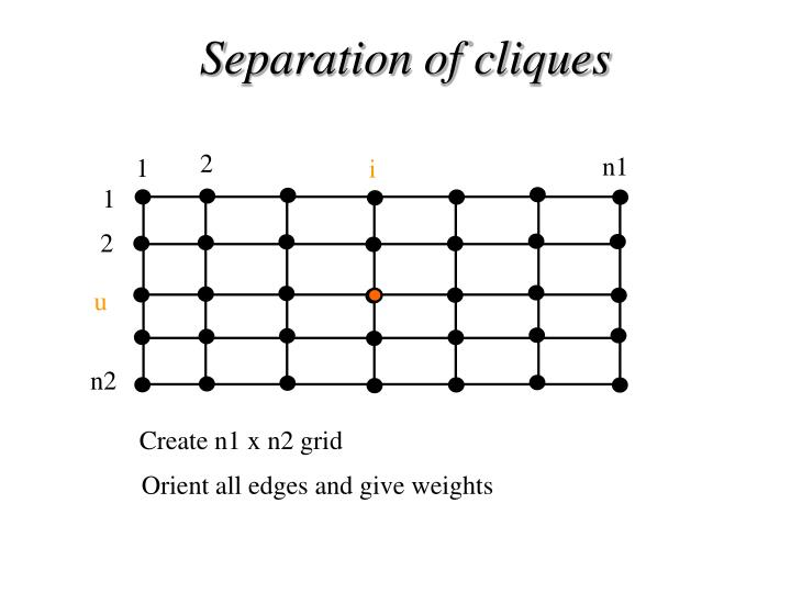 Separation of cliques