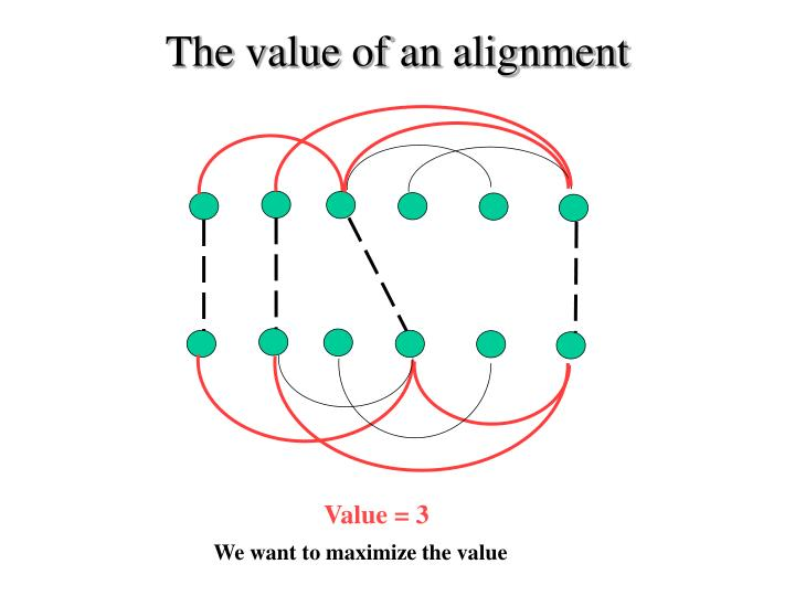 The value of an alignment