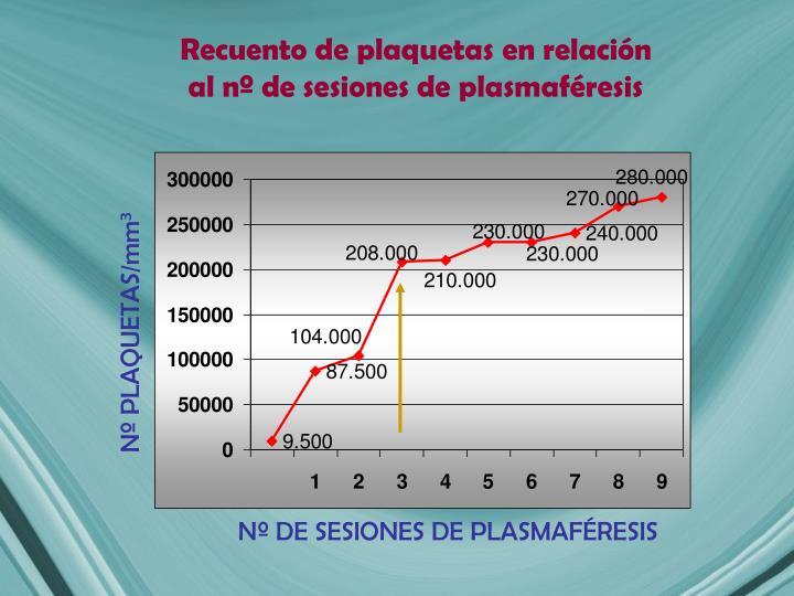 Nº PLAQUETAS/mm