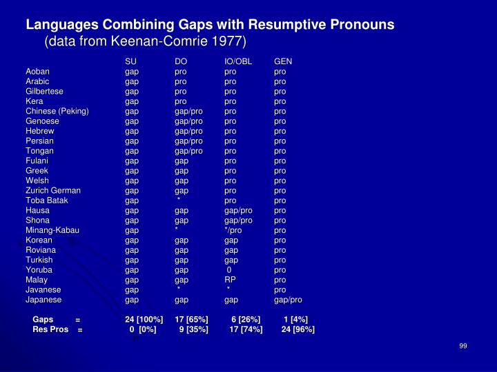 Languages Combining Gaps with