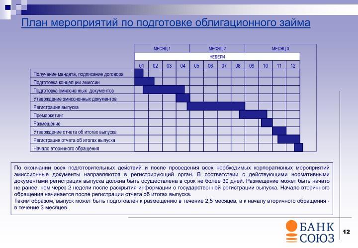 План мероприятий по подготовке облигационного займа