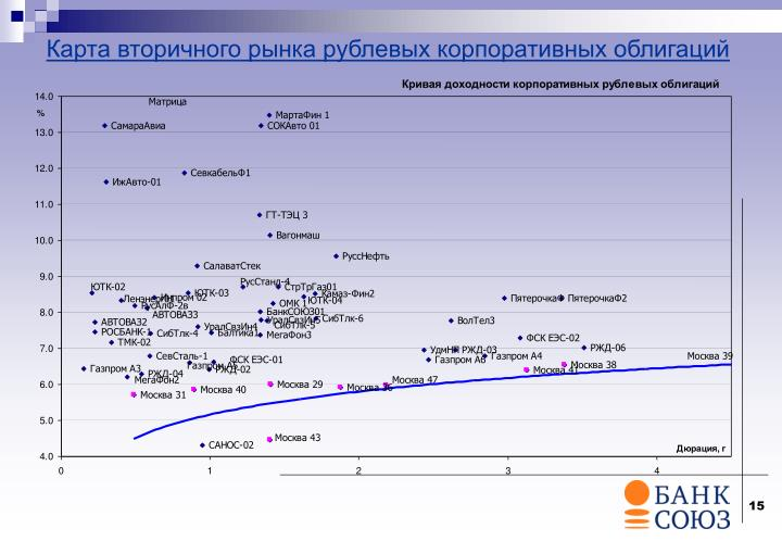 Карта вторичного рынка рублевых корпоративных облигаций