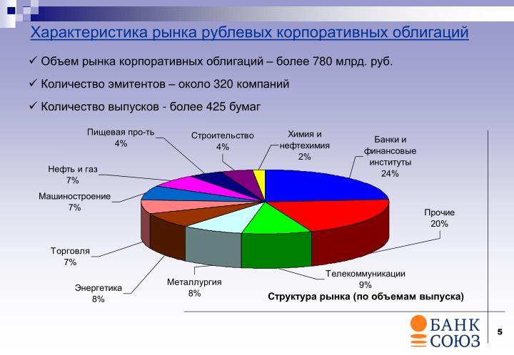Характеристика рынка рублевых корпоративных облигаций