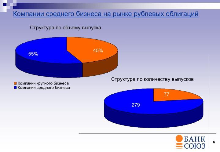 Компании среднего бизнеса на рынке рублевых облигаций