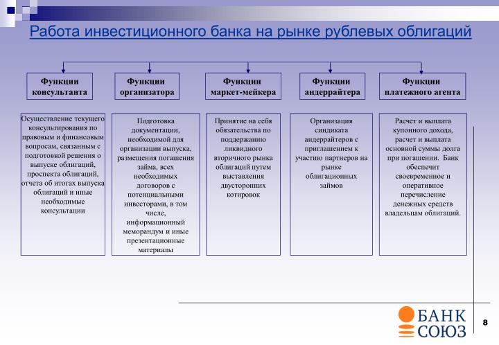 Работа инвестиционного банка на рынке рублевых облигаций