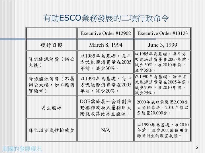 Executive Order #12902