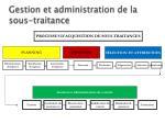 gestion et administration de la sous traitance