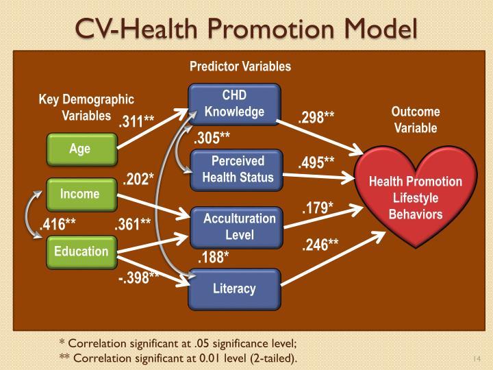 CV-Health Promotion Model